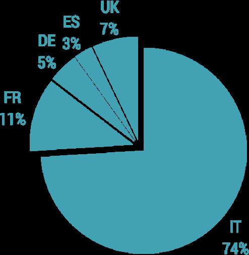 Distribuzione internazionale vendite
