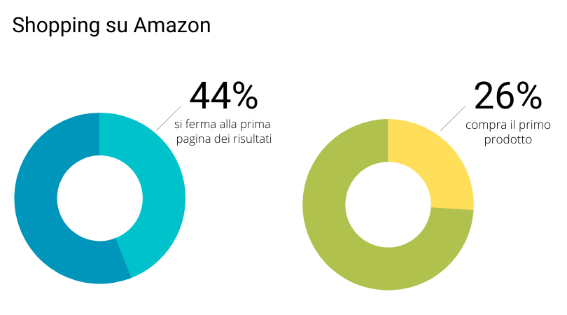 quasi 1 utente su 2 si ferma alla prima pagina dei risultati di ricerca Amazon