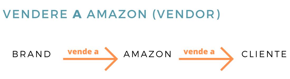 Amazon Retail o Vendor
