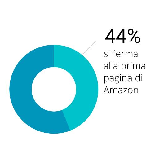 44% utenti non va oltre la seconda pagina dei risultati Amazon