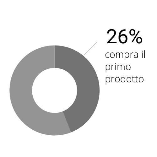 26% utenti amazon compra il primo prodotto