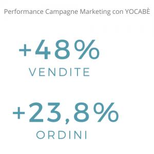 performance pubblicità su amazon con Yocabè