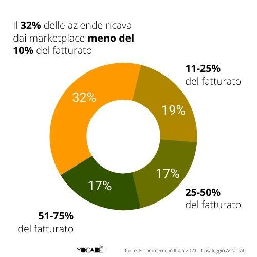 quota fatturato sui marketplace delle aziende italiane