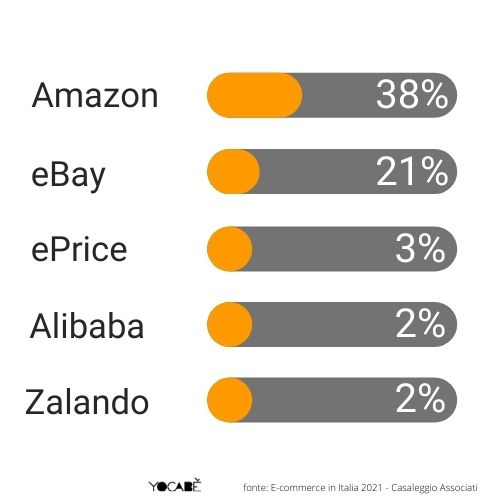 Marketplace più usati dai brand italiani