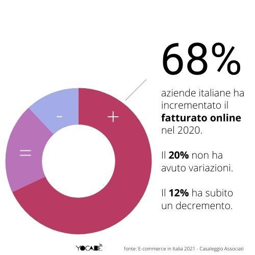 68% aziende italiane ha aumentato fatturato online