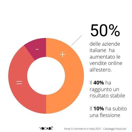 50% aziende italiane ha aumentato vendite online all'estero