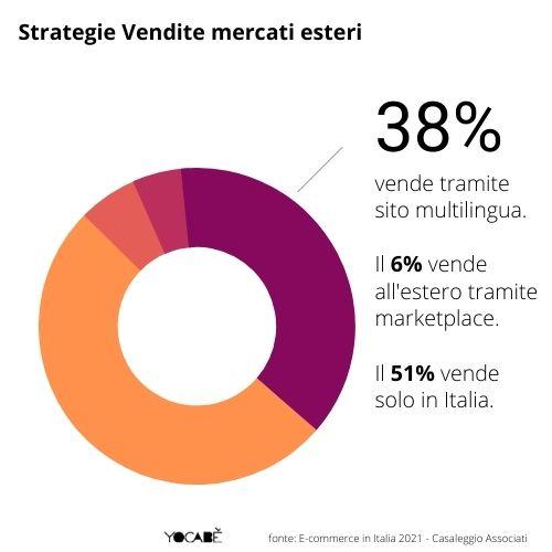 38% aziende italiane vende all'estero tramite sito multilingua