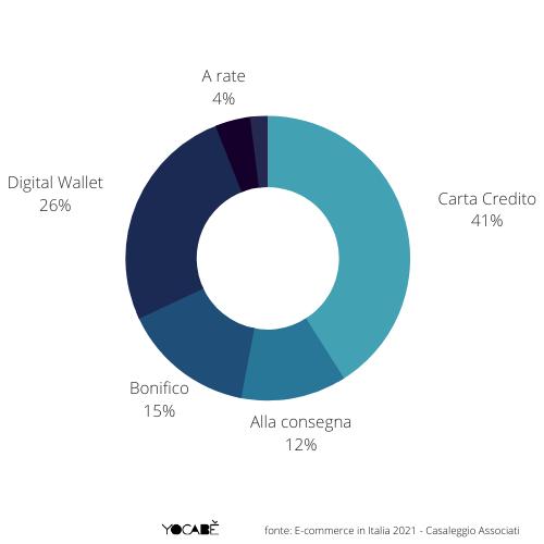 metodi di pagamento ecommerce più usati in Italia