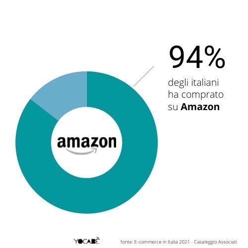 94% italiani compra su Amazon