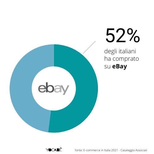 52% italiani compra su ebay