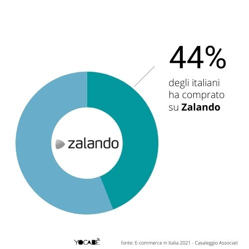 44% italiani compra su Zalando