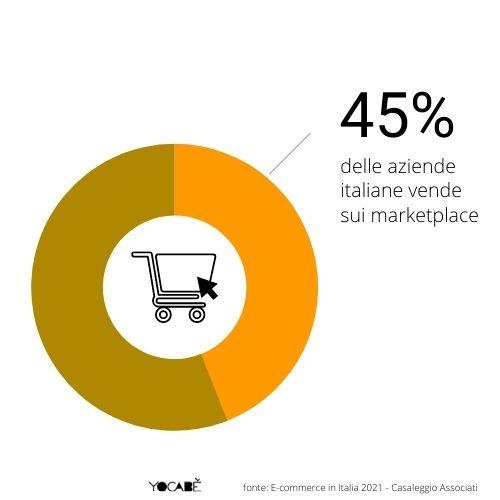 45% aziende italiane vende sui marketplace