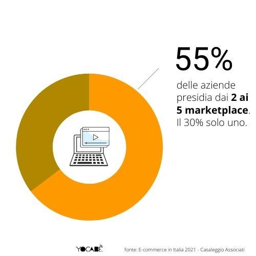 55% aziende vende su 2-5 marketplace